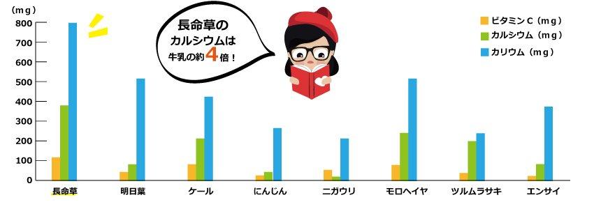 長命草グラフ